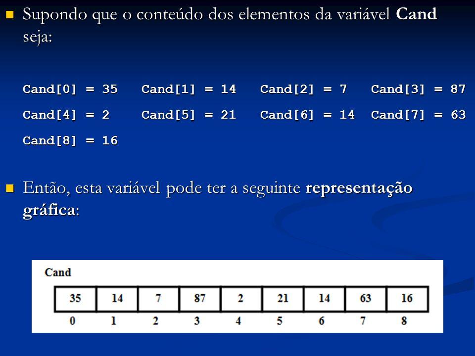 Supondo que o conteúdo dos elementos da variável Cand seja: