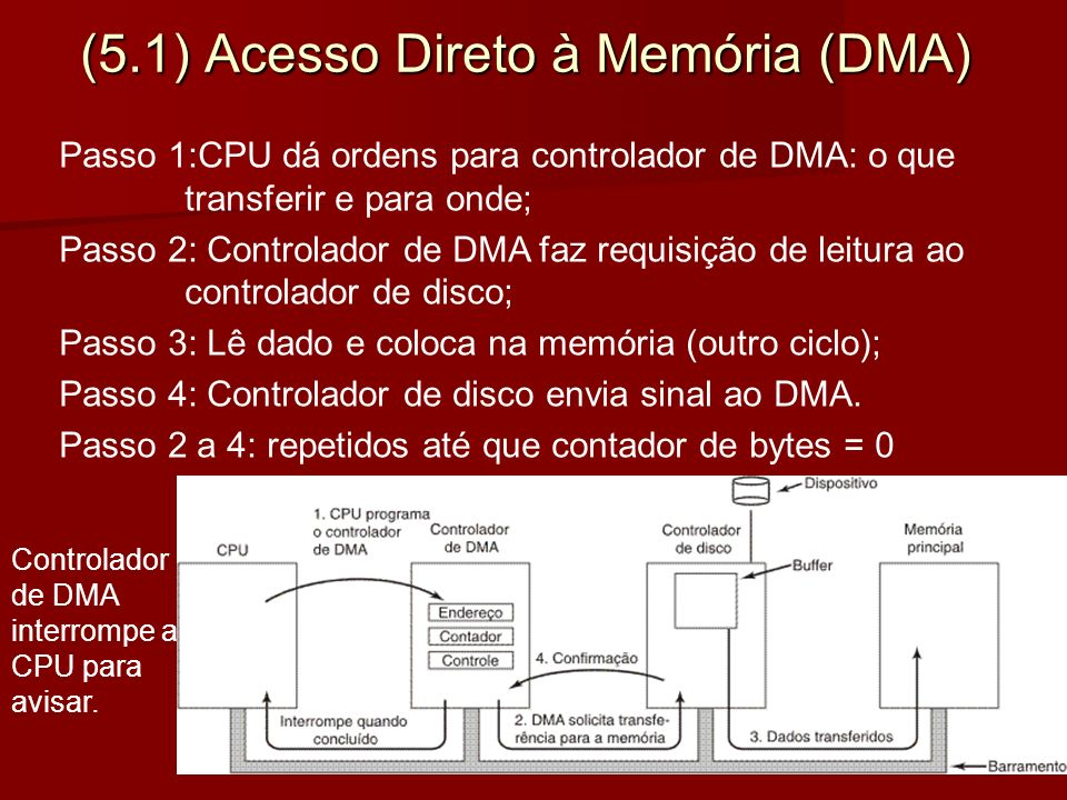 (5.1) Acesso Direto à Memória (DMA)