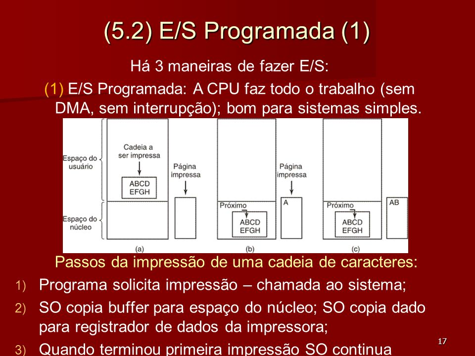 (5.2) E/S Programada (1) Há 3 maneiras de fazer E/S: