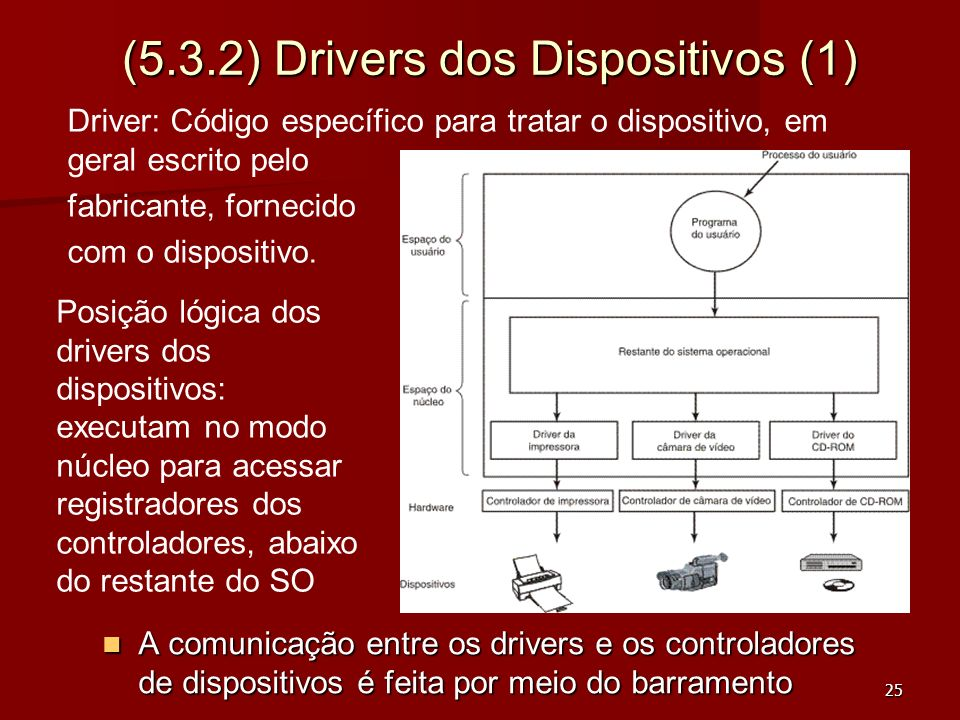 (5.3.2) Drivers dos Dispositivos (1)