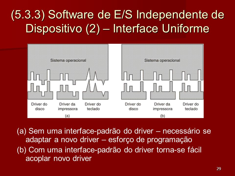 (5.3.3) Software de E/S Independente de Dispositivo (2) – Interface Uniforme