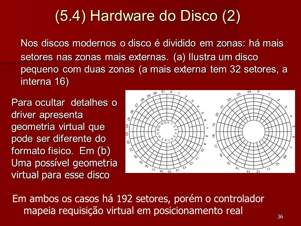 (5.4) Hardware do Disco (2)