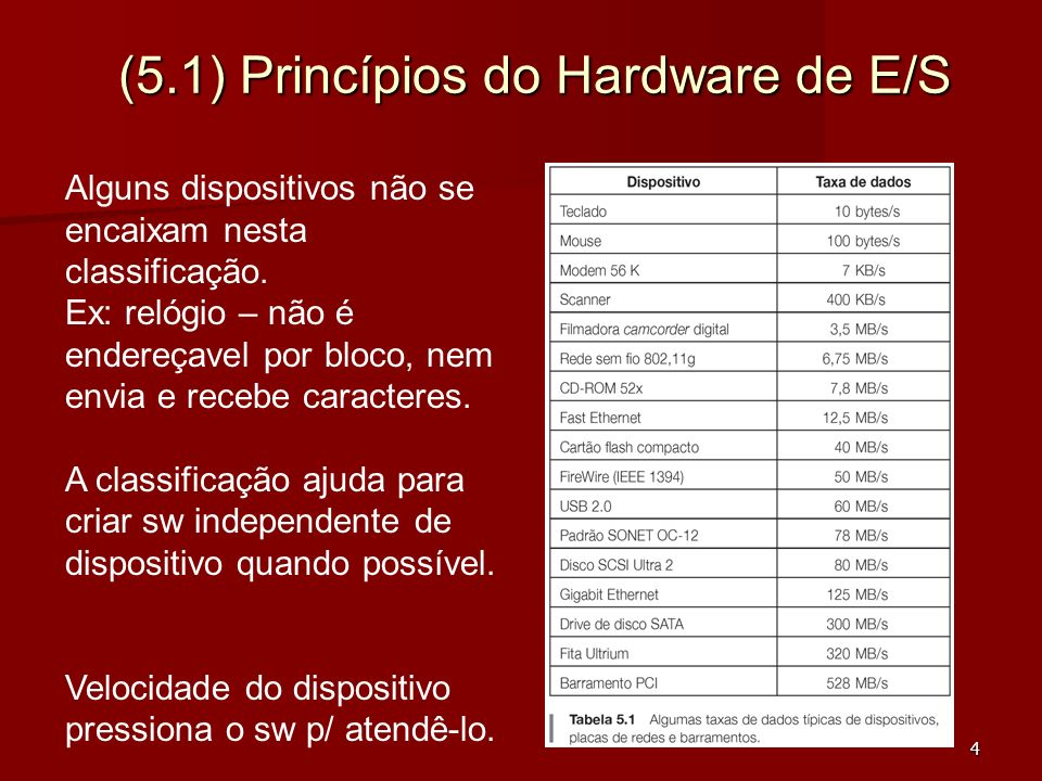 (5.1) Princípios do Hardware de E/S