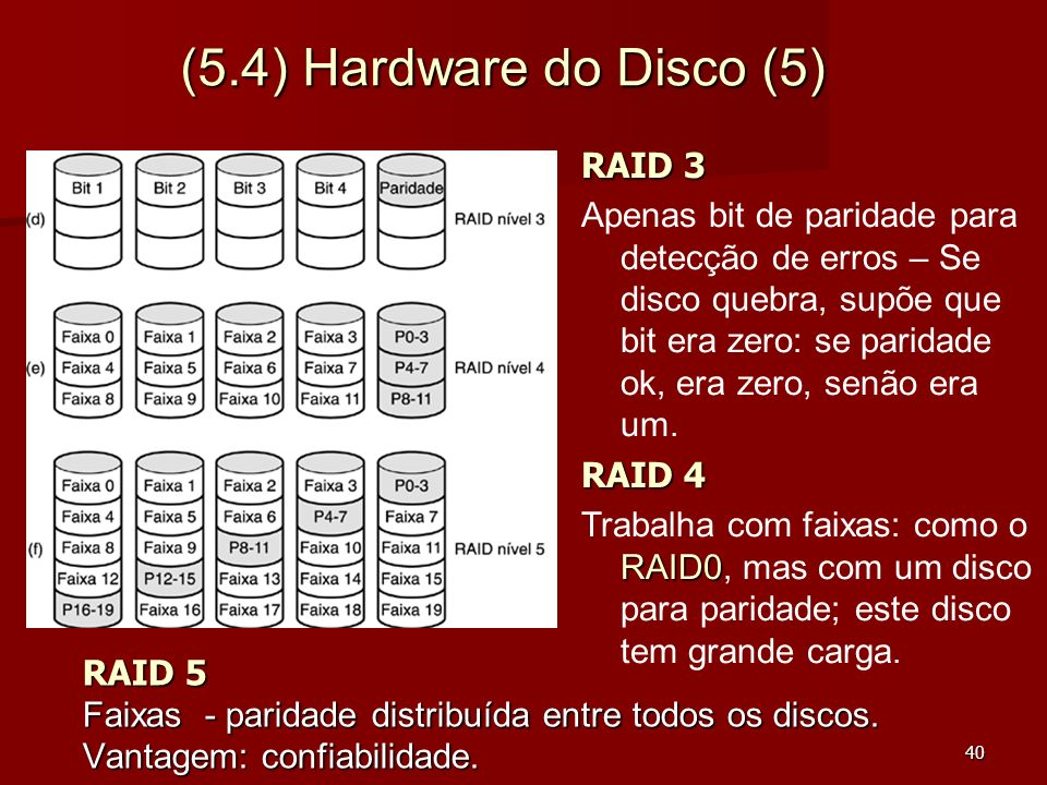 (5.4) Hardware do Disco (5) RAID 3