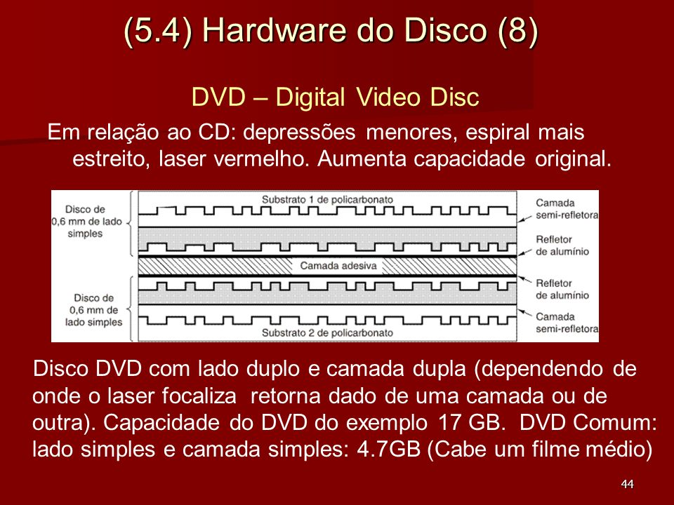 DVD – Digital Video Disc