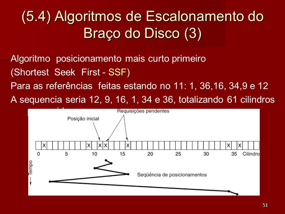 (5.4) Algoritmos de Escalonamento do Braço do Disco (3)