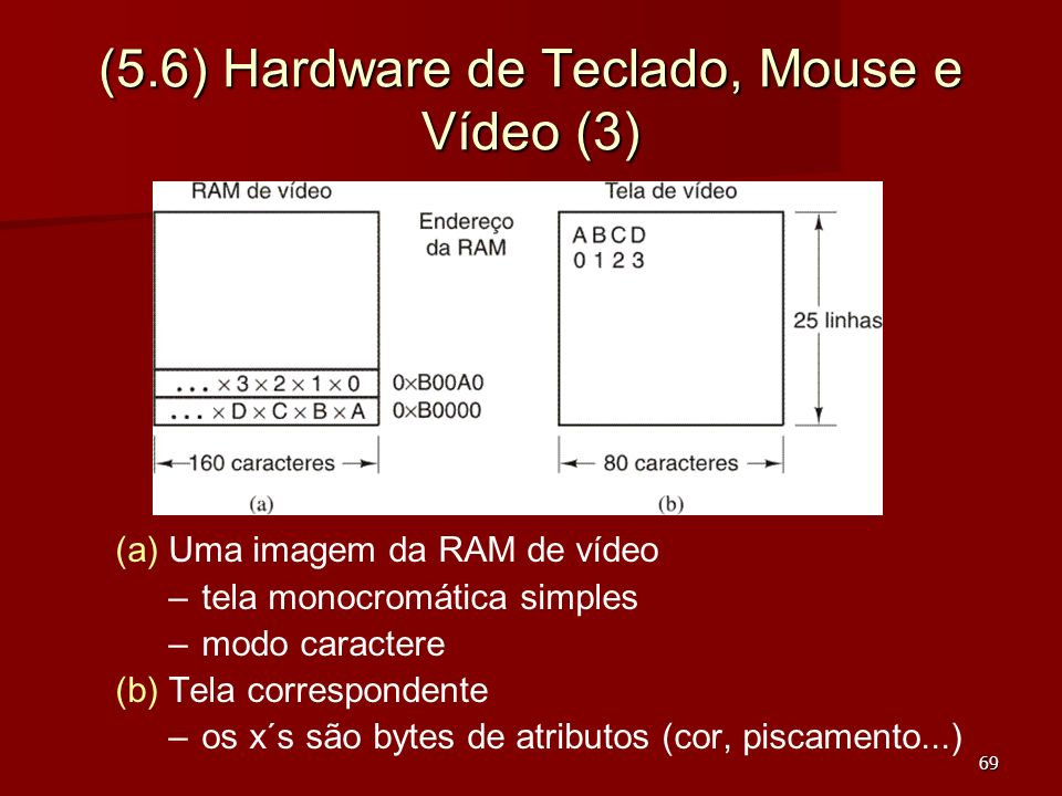 (5.6) Hardware de Teclado, Mouse e Vídeo (3)