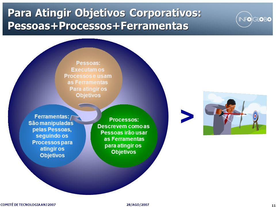 Para Atingir Objetivos Corporativos: Pessoas+Processos+Ferramentas