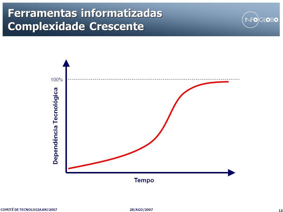 Ferramentas informatizadas Complexidade Crescente
