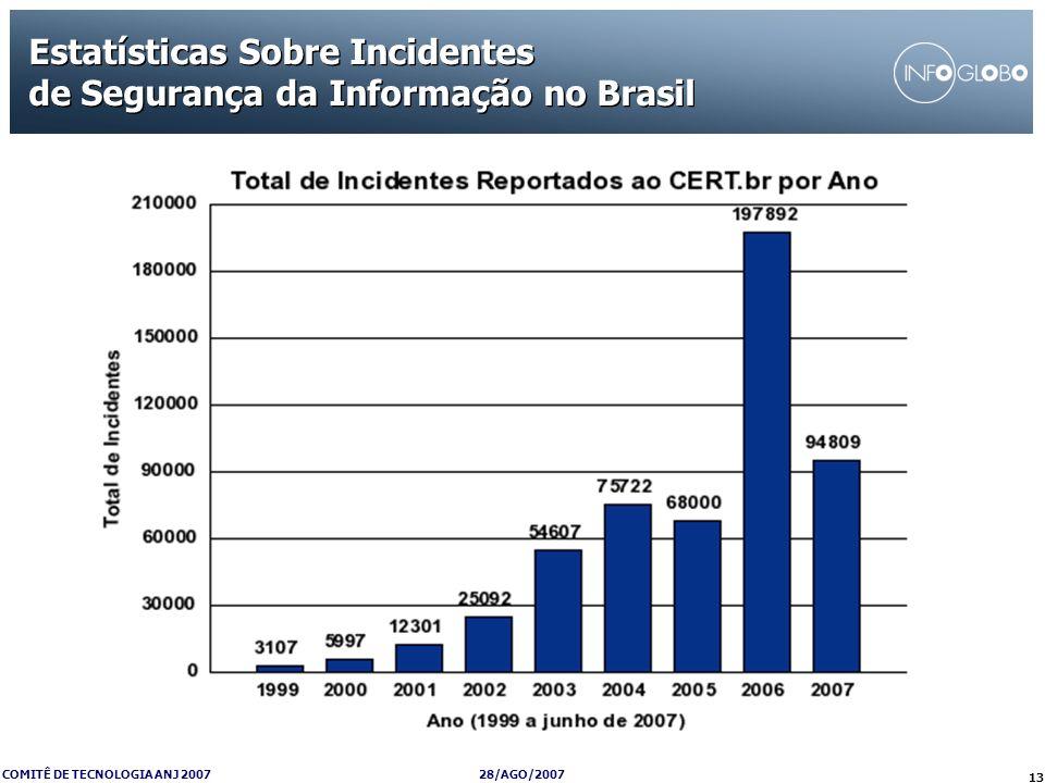 Estatísticas Sobre Incidentes de Segurança da Informação no Brasil