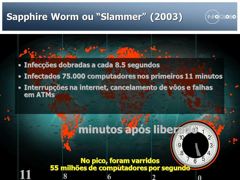 Sapphire Worm ou Slammer (2003)