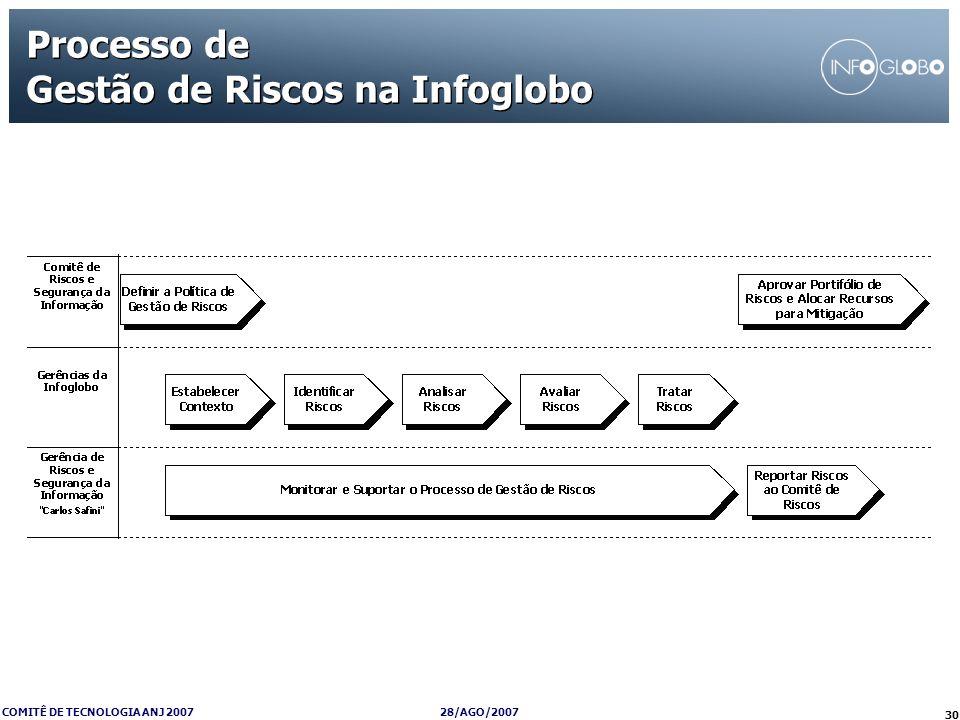Processo de Gestão de Riscos na Infoglobo