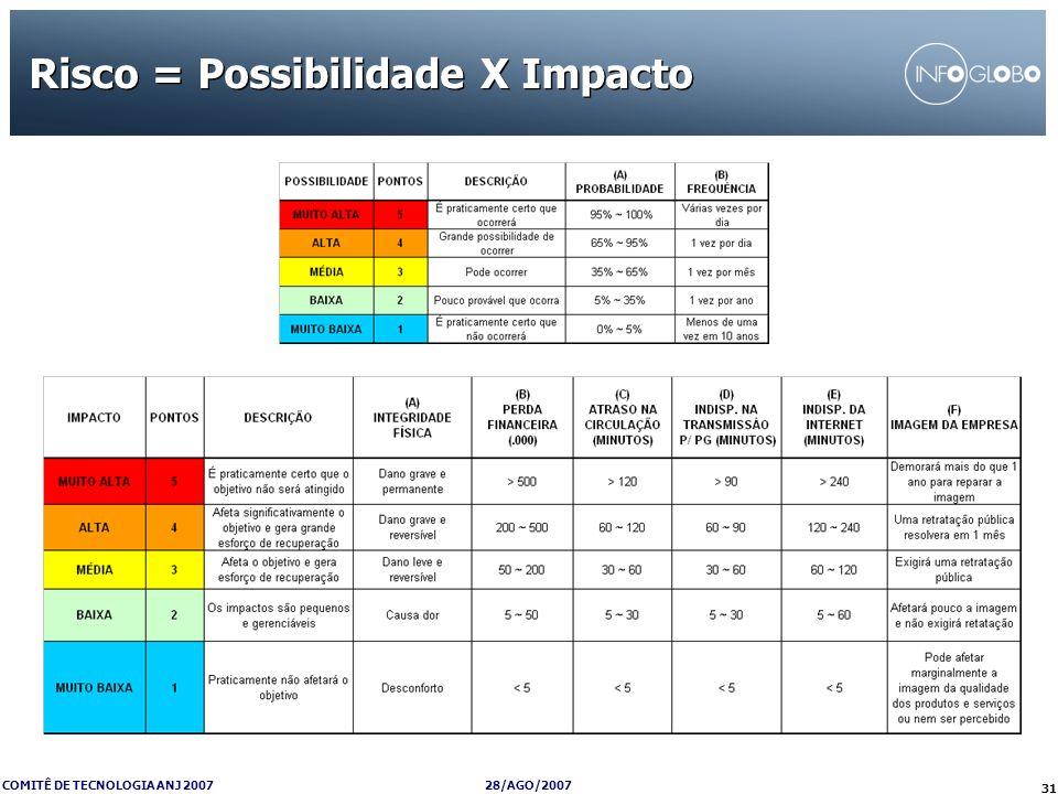 Risco = Possibilidade X Impacto