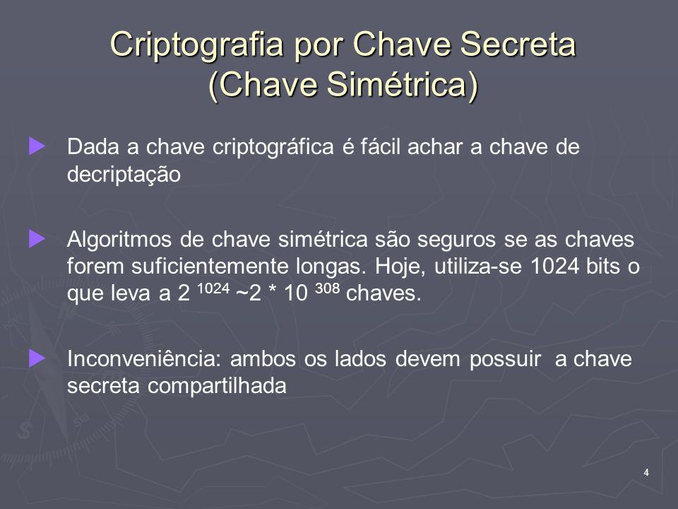 Criptografia por Chave Secreta (Chave Simétrica)