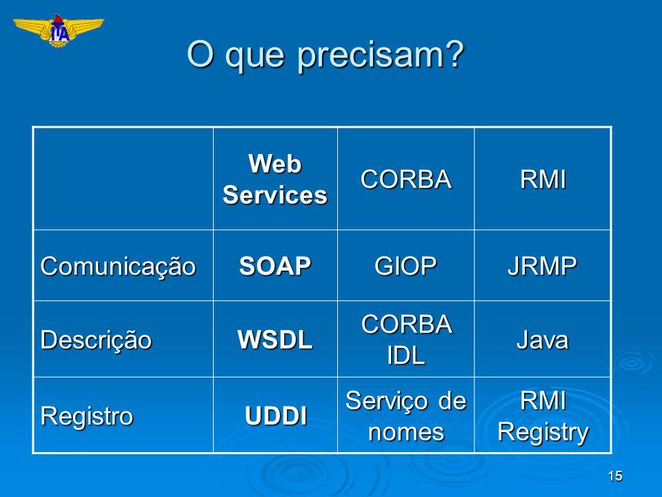 O que precisam Web Services CORBA RMI Comunicação SOAP GIOP JRMP