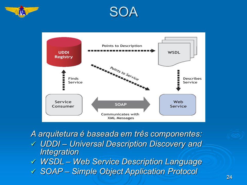 SOA A arquitetura é baseada em três componentes: