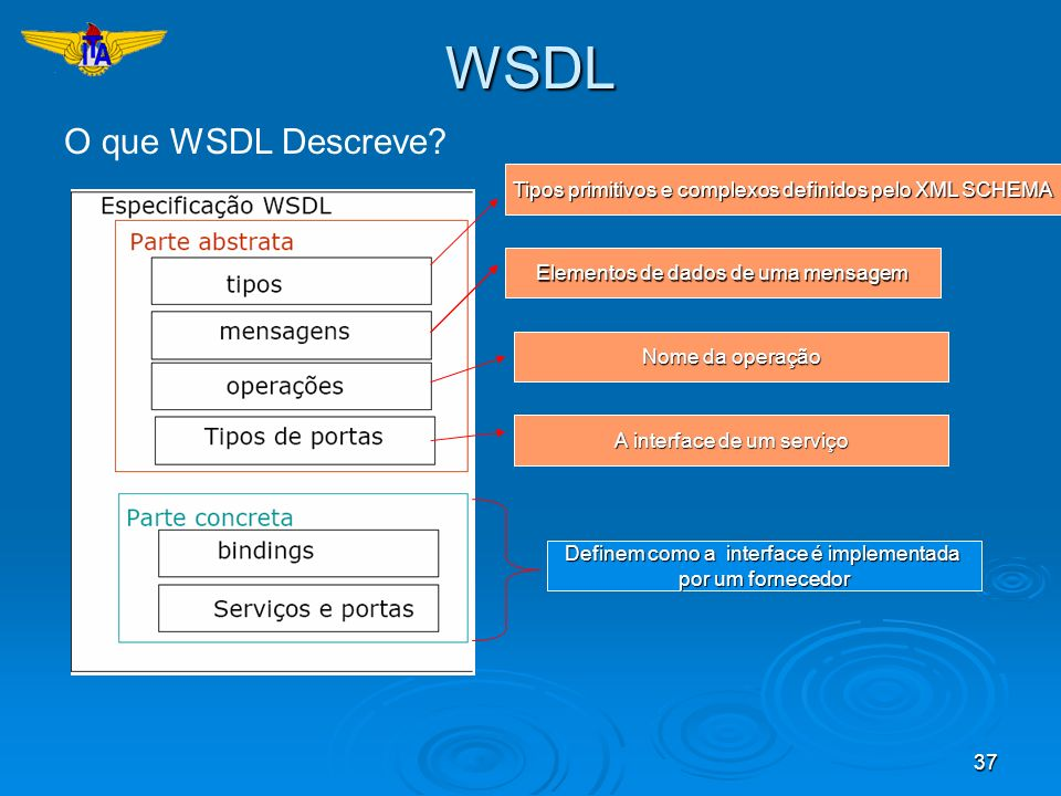 WSDL O que WSDL Descreve