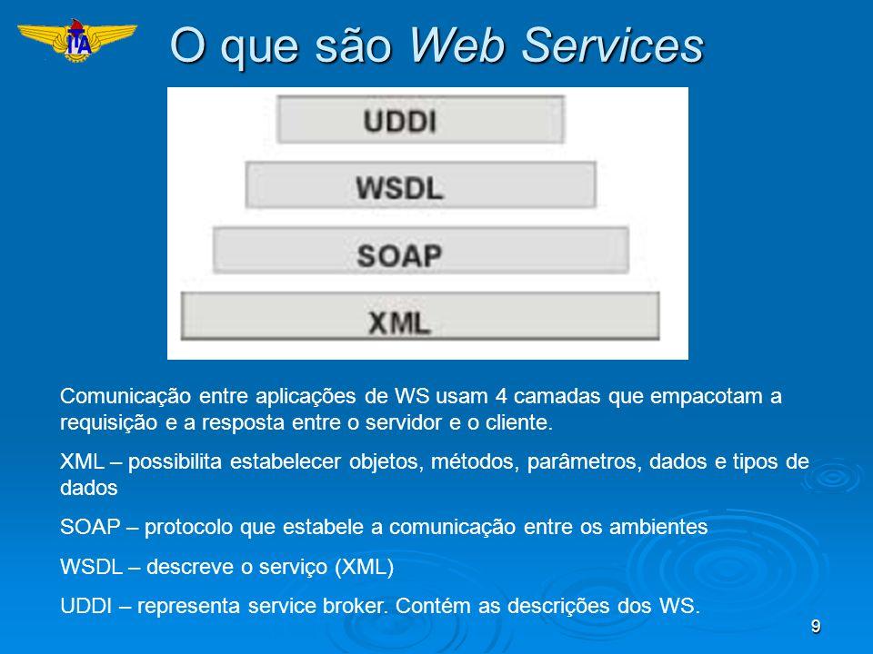 O que são Web Services Comunicação entre aplicações de WS usam 4 camadas que empacotam a requisição e a resposta entre o servidor e o cliente.