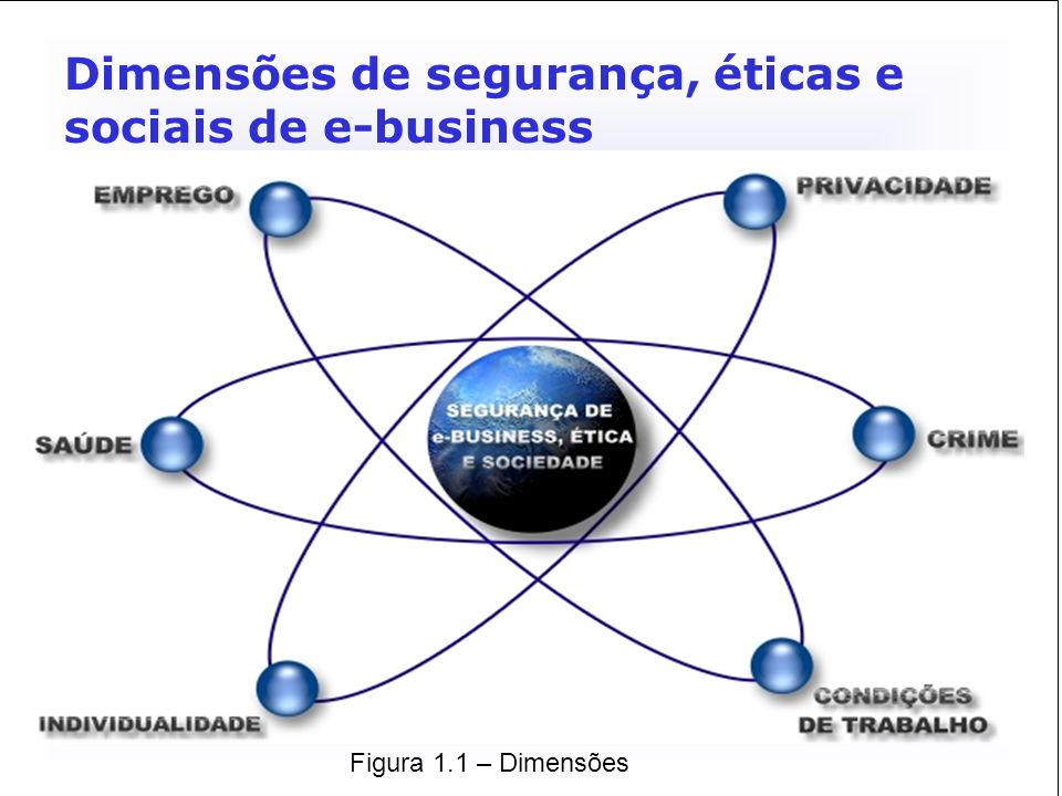 Dimensões de segurança, éticas e sociais de e-business