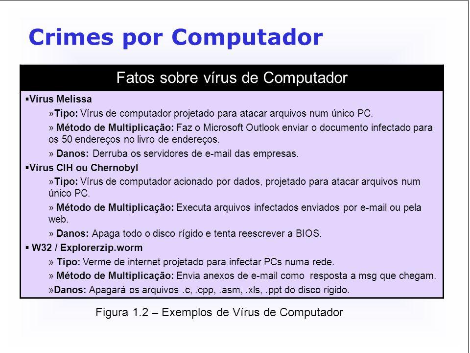 Fatos sobre vírus de Computador