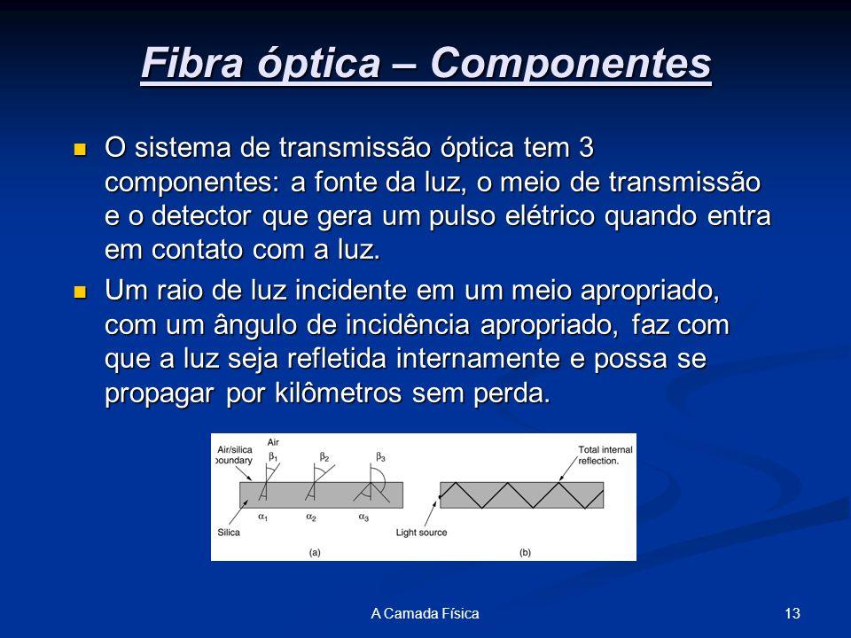 Fibra óptica – Componentes