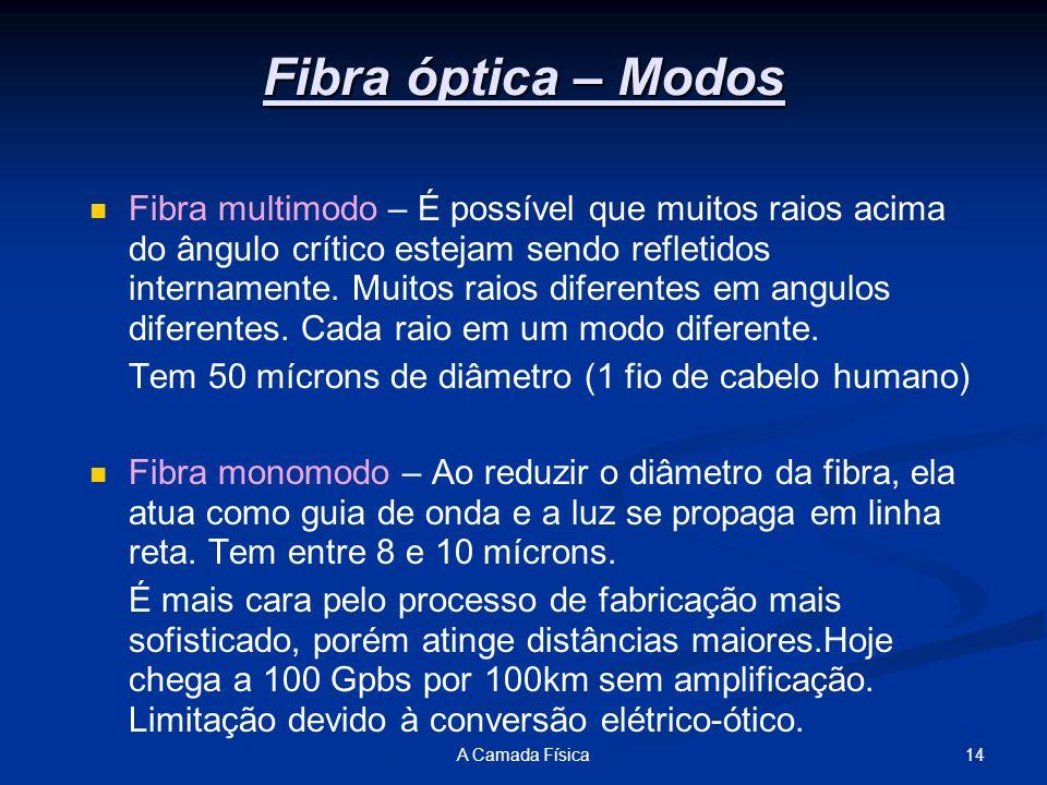 Fibra óptica – Modos