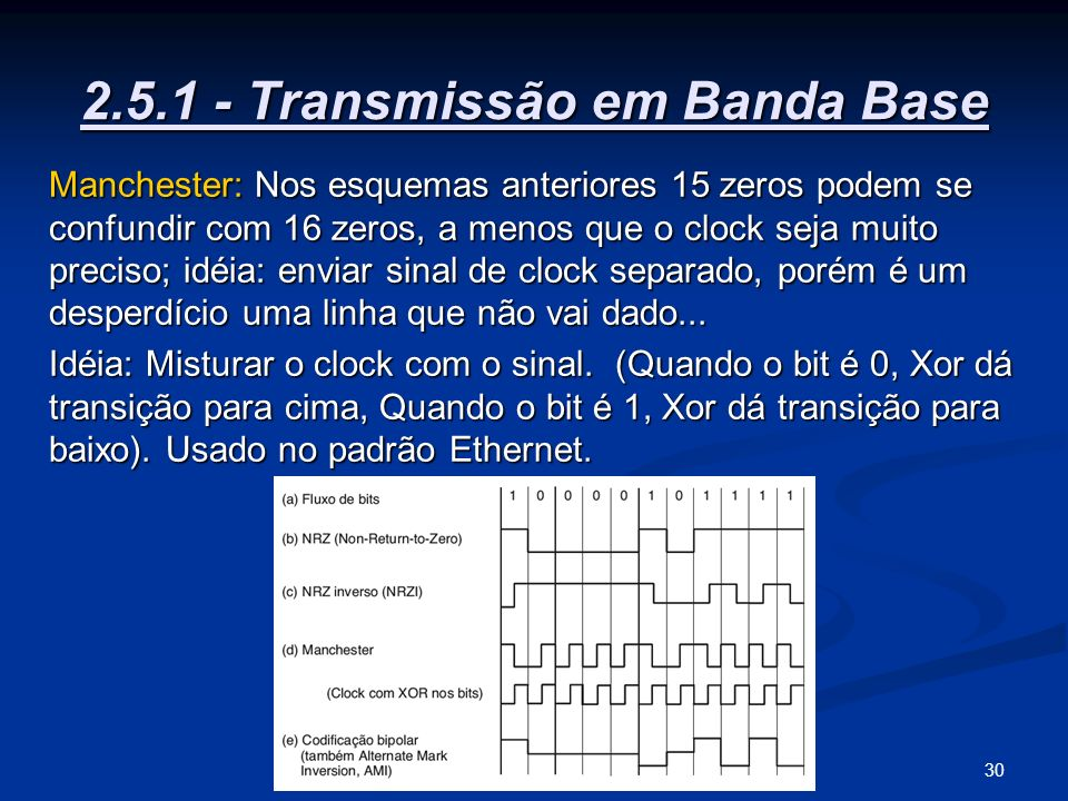 2.5.1 - Transmissão em Banda Base