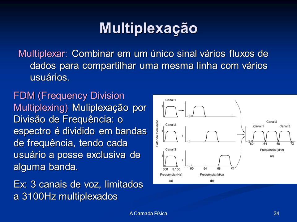 Multiplexação Multiplexar: Combinar em um único sinal vários fluxos de dados para compartilhar uma mesma linha com vários usuários.