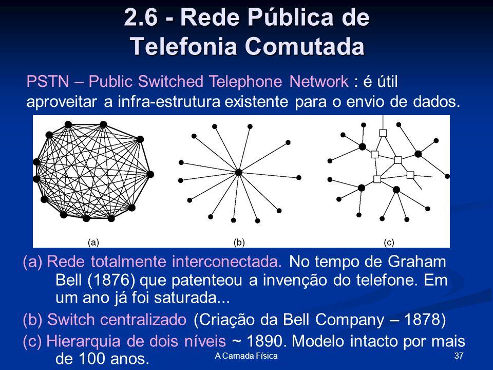 2.6 - Rede Pública de Telefonia Comutada