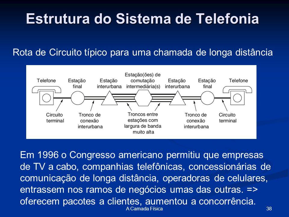 Estrutura do Sistema de Telefonia