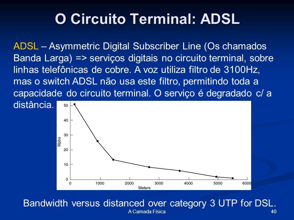 O Circuito Terminal: ADSL