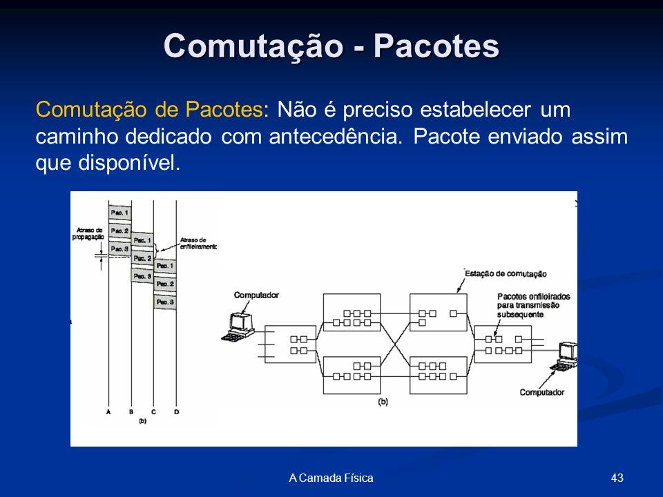 Comutação - Pacotes Comutação de Pacotes: Não é preciso estabelecer um caminho dedicado com antecedência. Pacote enviado assim que disponível.