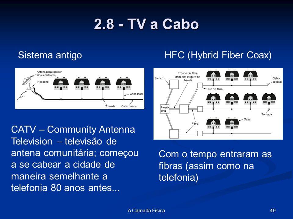 2.8 - TV a Cabo Sistema antigo HFC (Hybrid Fiber Coax)