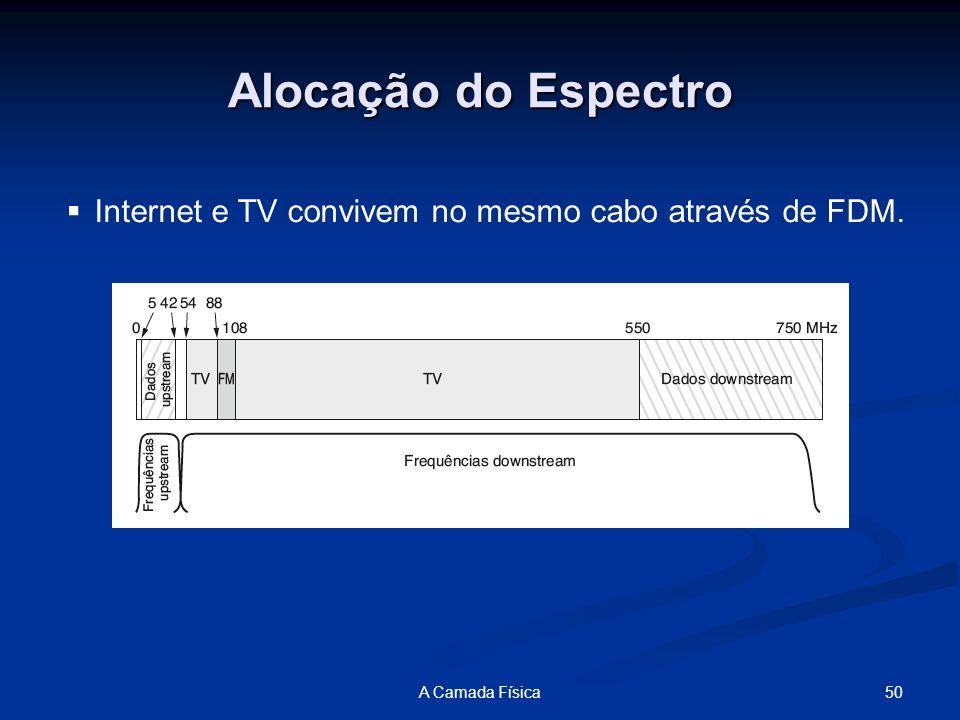 Alocação do Espectro Internet e TV convivem no mesmo cabo através de FDM. A Camada Física