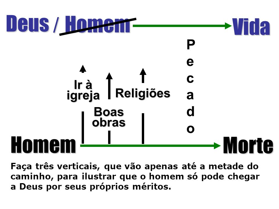 Deus / Homem Vida Homem Morte P e c a d o Ir à igreja Religiões Boas