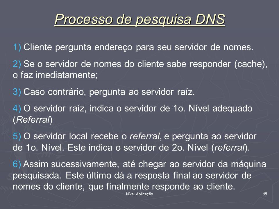 Processo de pesquisa DNS