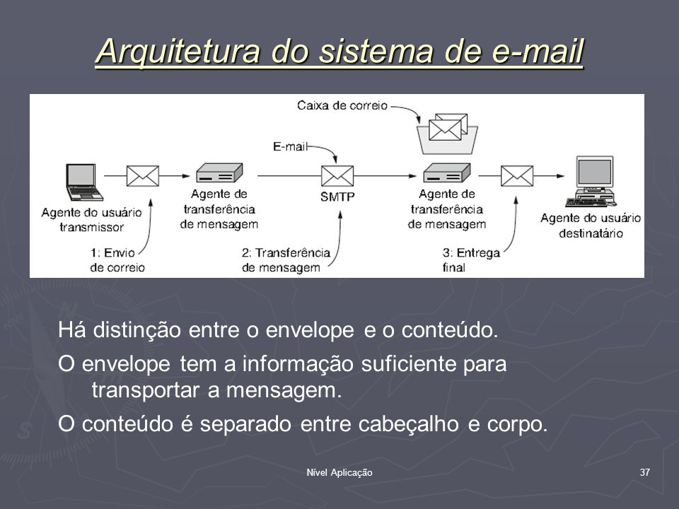 Arquitetura do sistema de e-mail