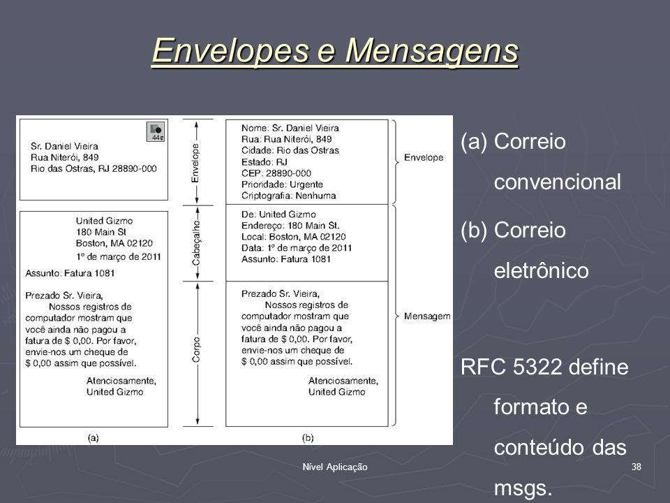 Envelopes e Mensagens Correio convencional Correio eletrônico
