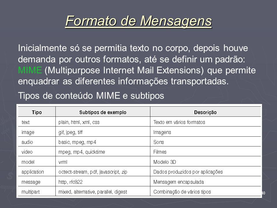Formato de Mensagens
