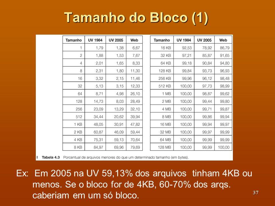 Tamanho do Bloco (1) Ex: Em 2005 na UV 59,13% dos arquivos tinham 4KB ou menos.
