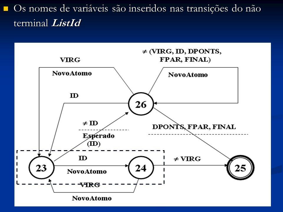Os nomes de variáveis são inseridos nas transições do não terminal ListId