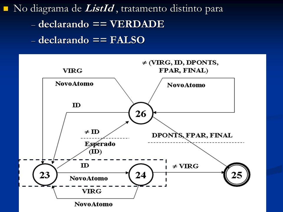No diagrama de ListId , tratamento distinto para