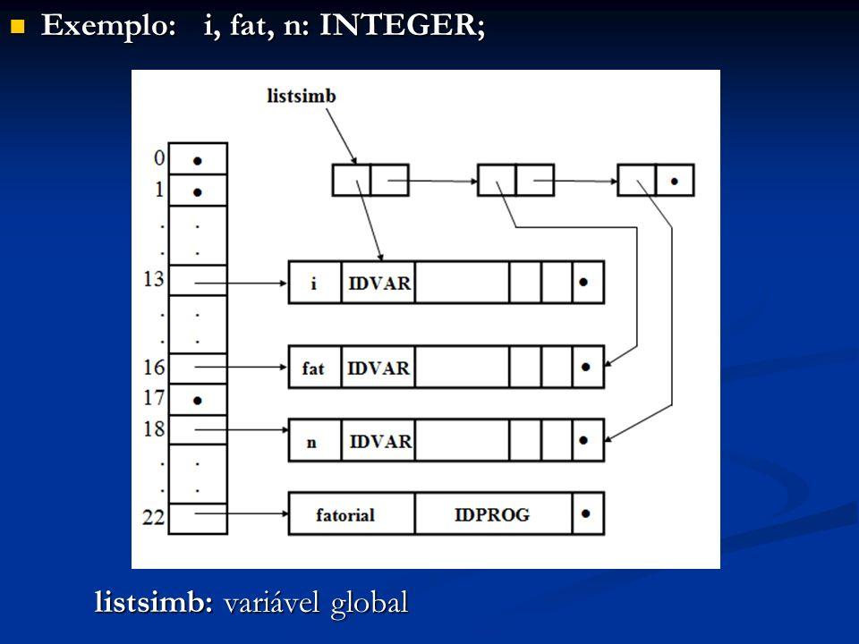 Exemplo: i, fat, n: INTEGER;