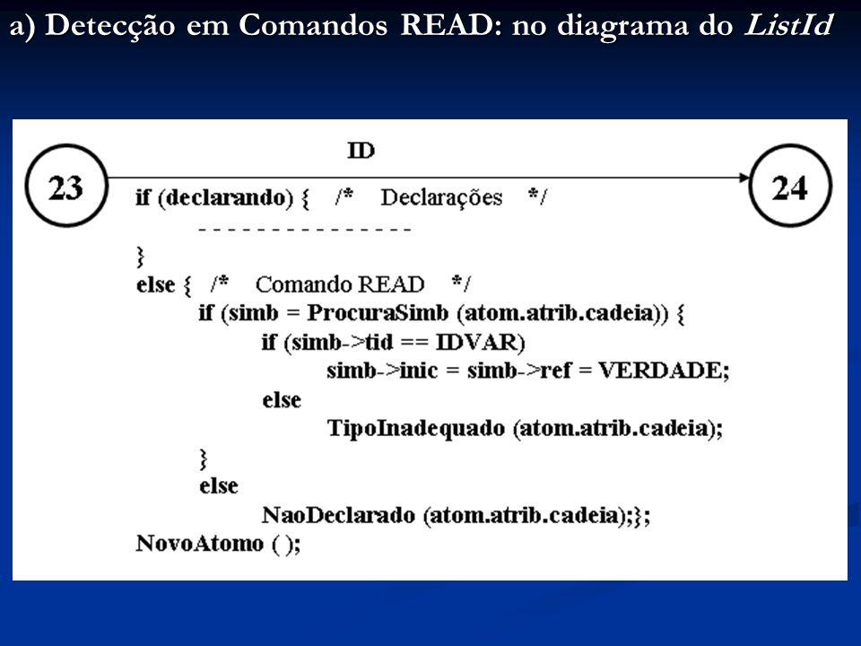 a) Detecção em Comandos READ: no diagrama do ListId