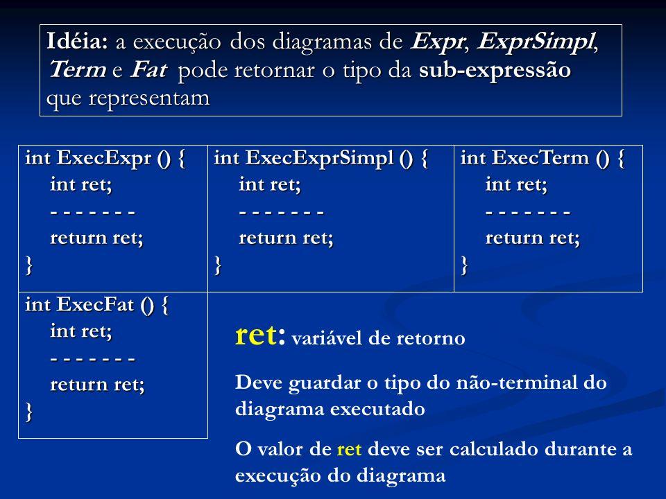 ret: variável de retorno