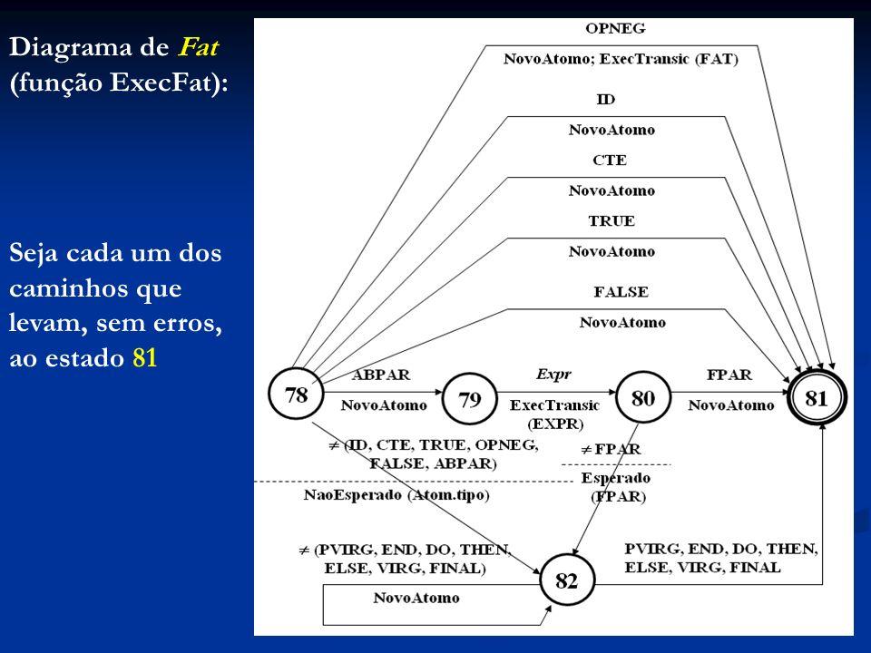 Diagrama de Fat (função ExecFat):