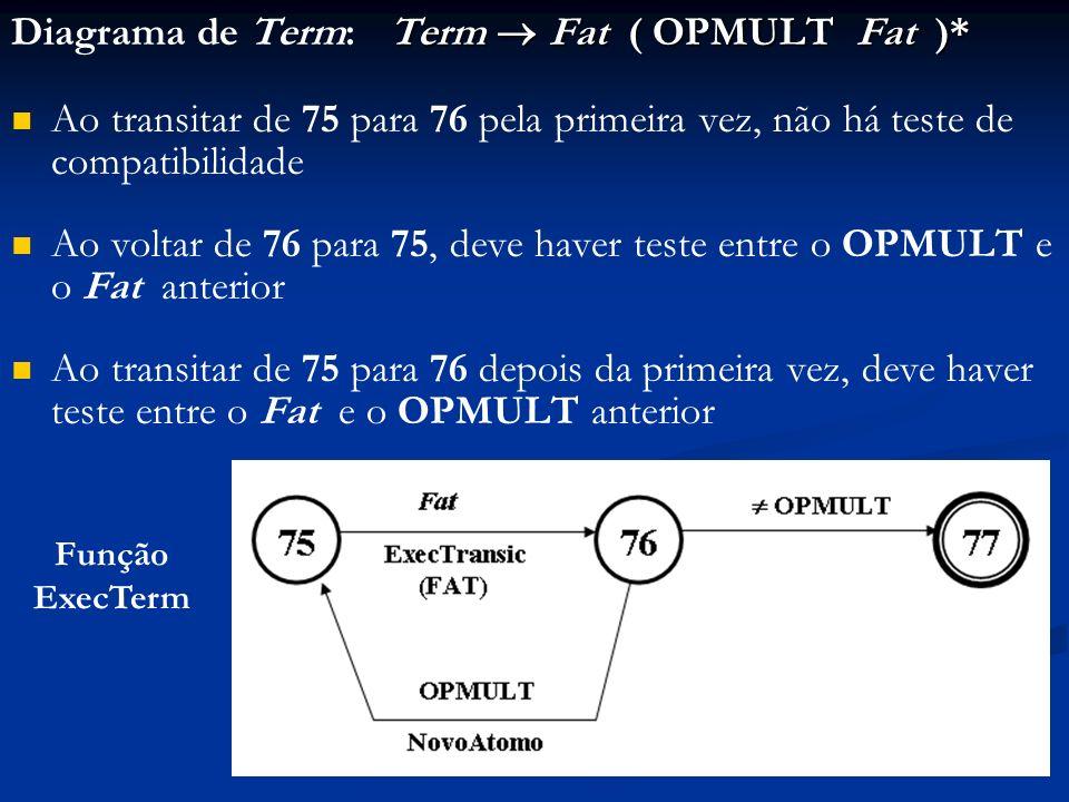 Diagrama de Term: Term  Fat ( OPMULT Fat )*