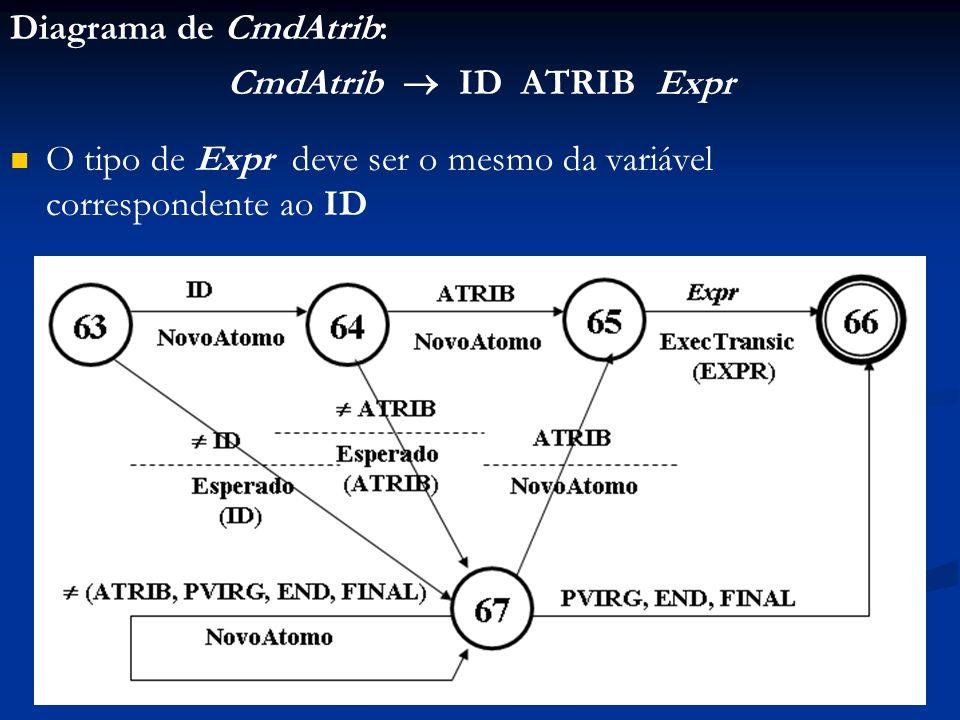 CmdAtrib  ID ATRIB Expr