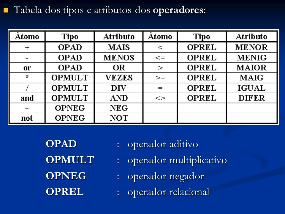 Tabela dos tipos e atributos dos operadores: