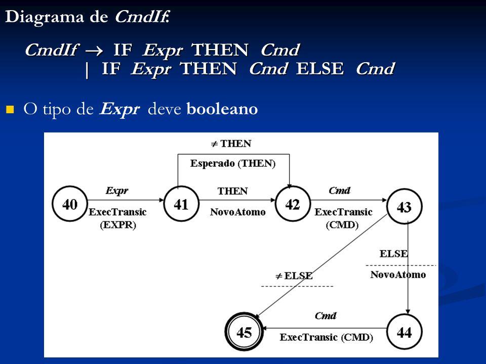 CmdIf  IF Expr THEN Cmd Diagrama de CmdIf: